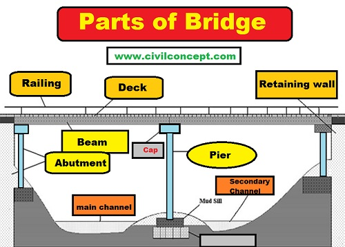 Parts of bridge