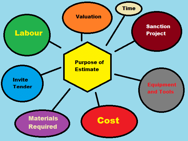 Estimating and Costing
