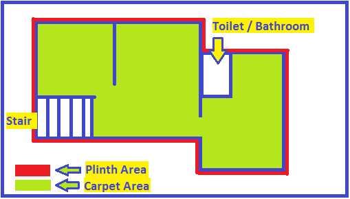 Difference between carpet area and built up area of Building